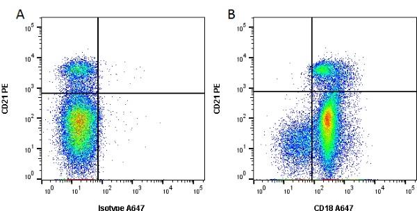 CD18 Antibody | CA1.4E9 gallery image 1