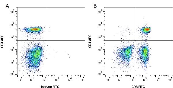 CD3 Antibody | CA17.2A12 gallery image 1