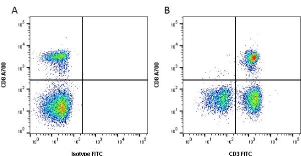 CD3 Antibody | CA17.2A12 gallery image 3