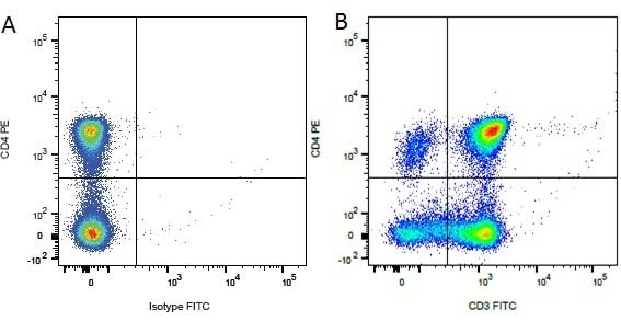 CD4 Antibody | YKIX302.9 gallery image 10