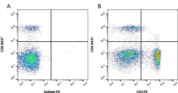 CD4 Antibody | YKIX302.9 gallery image 1