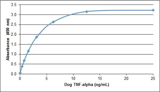 TNF Alpha thumbnail image 1