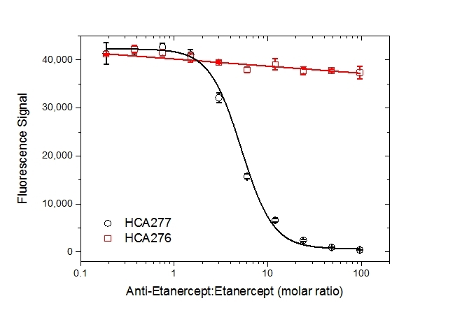 Etanercept Antibody | AbD25939 gallery image 5