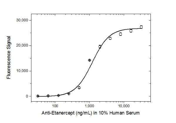 Etanercept Antibody | AbD25940_hIgG4_Pro gallery image 4