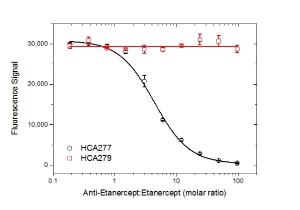 Etanercept Antibody | AbD25940_hIgG4_Pro gallery image 5