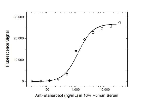 Etanercept Antibody | AbD25940_hIgG4Pro gallery image 4