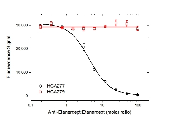 Etanercept Antibody | AbD25940_hIgG4Pro gallery image 5