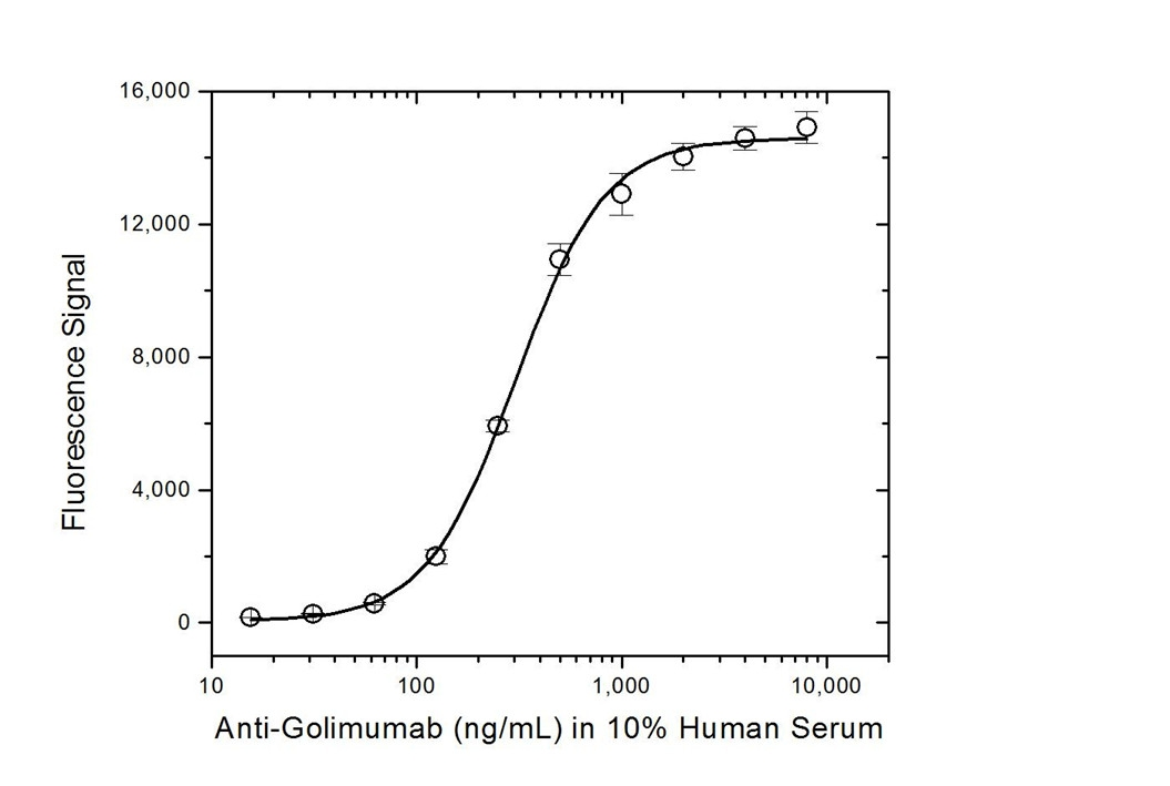 Golimumab Antibody | AbD20692_hIgG1 gallery image 4