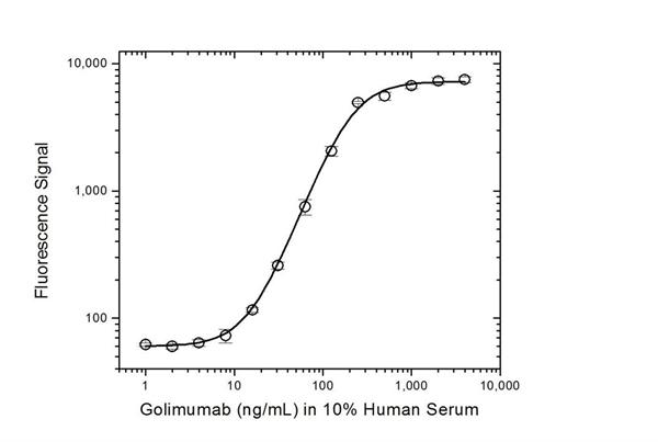 Golimumab Antibody | AbD20692_hIgG1 gallery image 3