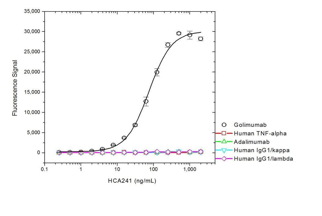 Golimumab Antibody | AbD20692_hIgG1 gallery image 2
