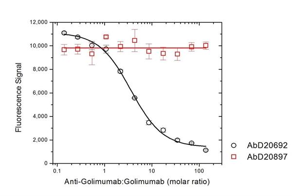 Golimumab Antibody | AbD20692_hIgG1 gallery image 5