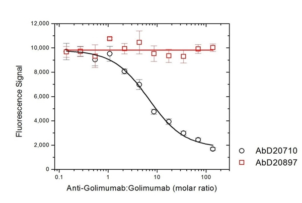Golimumab Antibody | AbD20710 gallery image 4