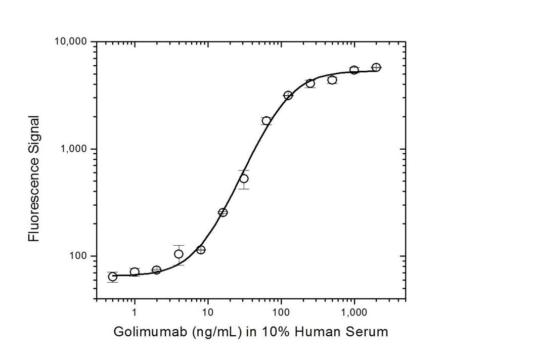 Golimumab Antibody   AbD20710 gallery image 3