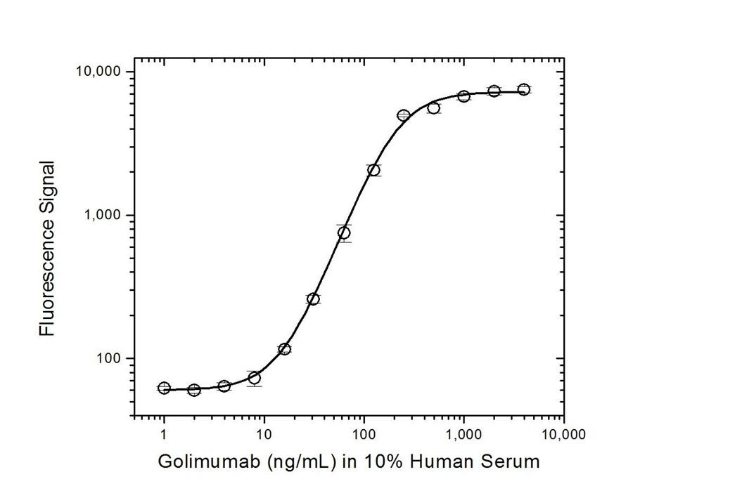 Golimumab Antibody   AbD20710 gallery image 5
