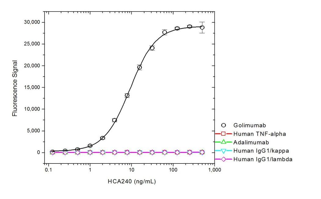 Golimumab Antibody   AbD20710 gallery image 2