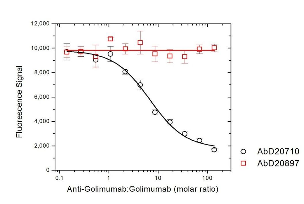 Golimumab Antibody   AbD20710 gallery image 4