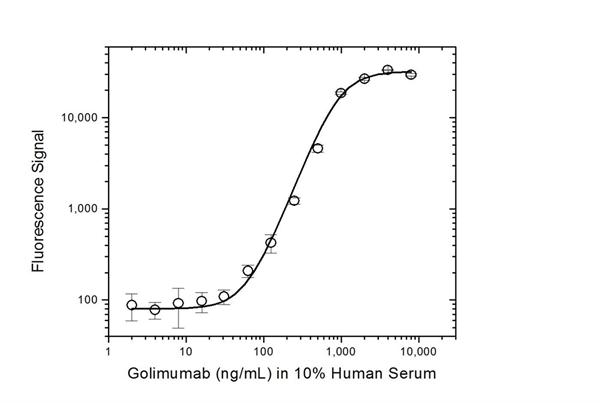 Golimumab Antibody | AbD20893 gallery image 3