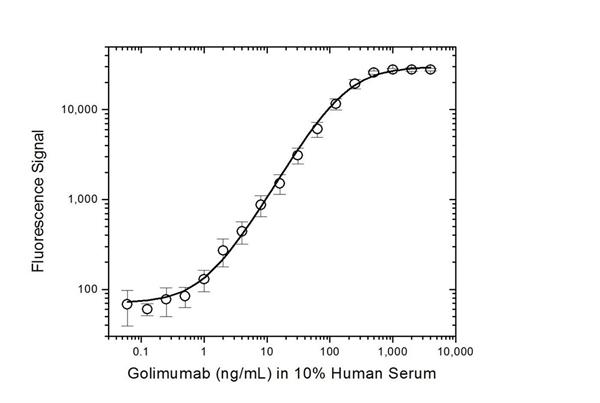 Golimumab Antibody | AbD20893_hIgG1 gallery image 3