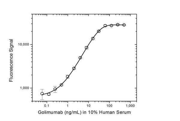 Golimumab Antibody | AbD20897 gallery image 3