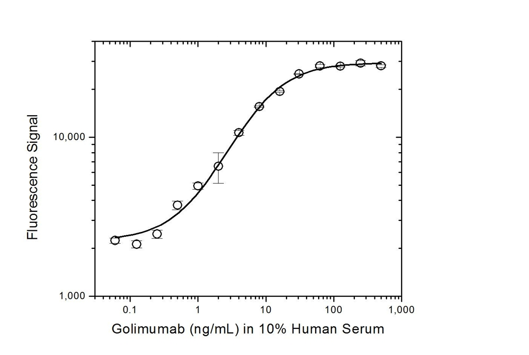 Golimumab Antibody | AbD20897_hIgG1 gallery image 3