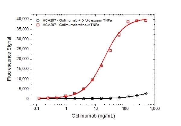 Golimumab Antibody | AbD25418_hIgG1 gallery image 5