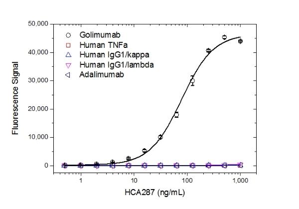 Golimumab Antibody | AbD25418_hIgG1 gallery image 2