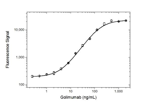 Golimumab Antibody | AbD25418_hIgG1 gallery image 3