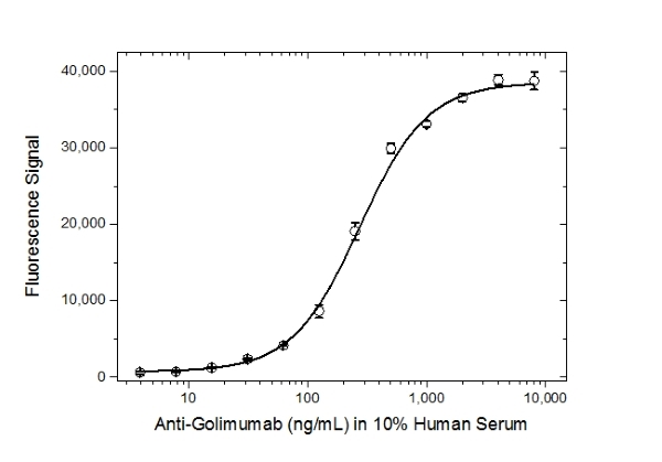 Golimumab Antibody | AbD25418_hIgG1 gallery image 4