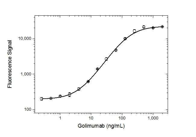 Golimumab Antibody | AbD25429 gallery image 3