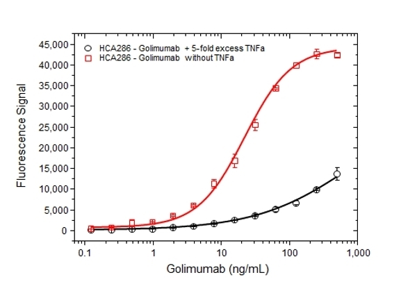 Golimumab Antibody | AbD25429 gallery image 4