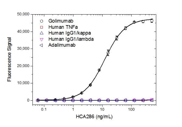 Golimumab Antibody | AbD25429 gallery image 2