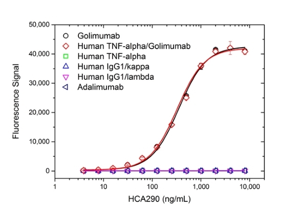 Golimumab Antibody | AbD25451_hIgG1 gallery image 2