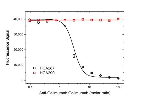 Golimumab Antibody | AbD25451_hIgG1 gallery image 3