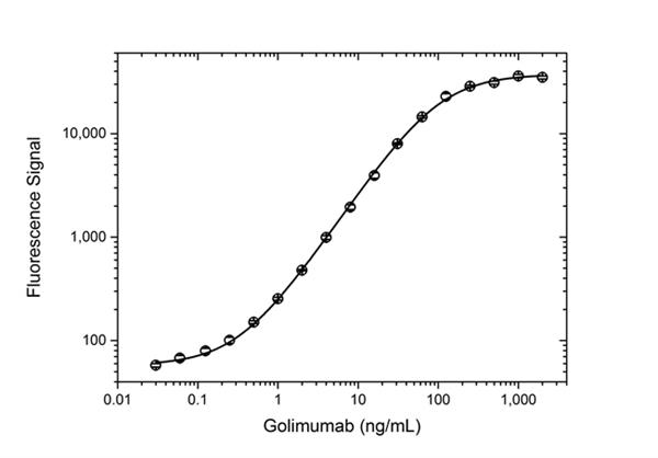 Golimumab Antibody | AbD25451_hIgG1 gallery image 5