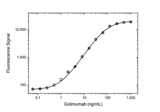 Golimumab Antibody | AbD25451_hIgG1 gallery image 4