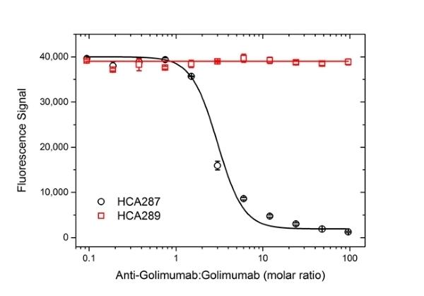 Golimumab Antibody | AbD25455 gallery image 3