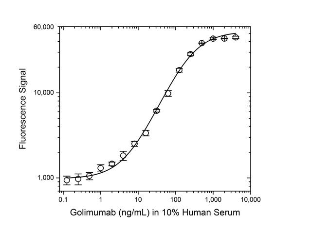 Golimumab Antibody   AbD25705 gallery image 3