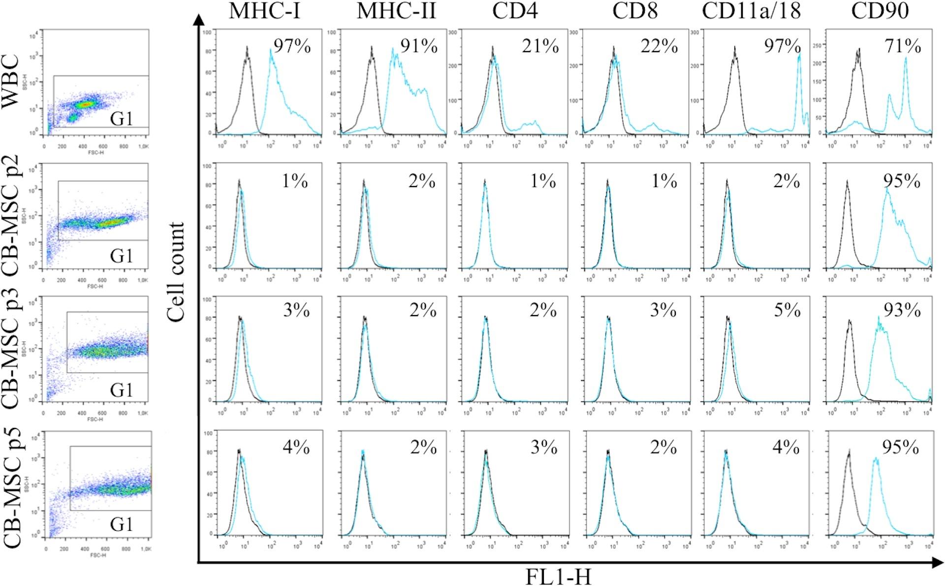 CD4 Antibody   CVS4 gallery image 4