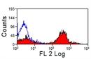 CD4 Antibody | CVS4 thumbnail image 3