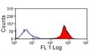 CD44 Antibody | CVS18 thumbnail image 1