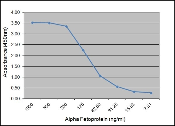 Alpha Fetoprotein Antibody | 125.7A2 gallery image 1