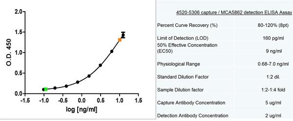 Alpha Fetoprotein Antibody | 2I9/2 gallery image 2