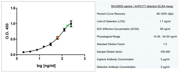 Apolipoprotein E Antibody | WUE-4 gallery image 3