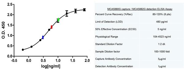 C-Reactive Protein Antibody | 160.10G10 gallery image 2