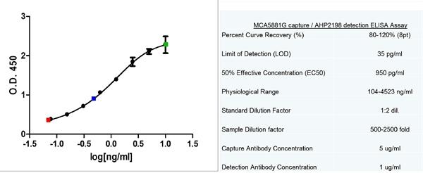 C-Reactive Protein Antibody | 160.1C7 gallery image 2