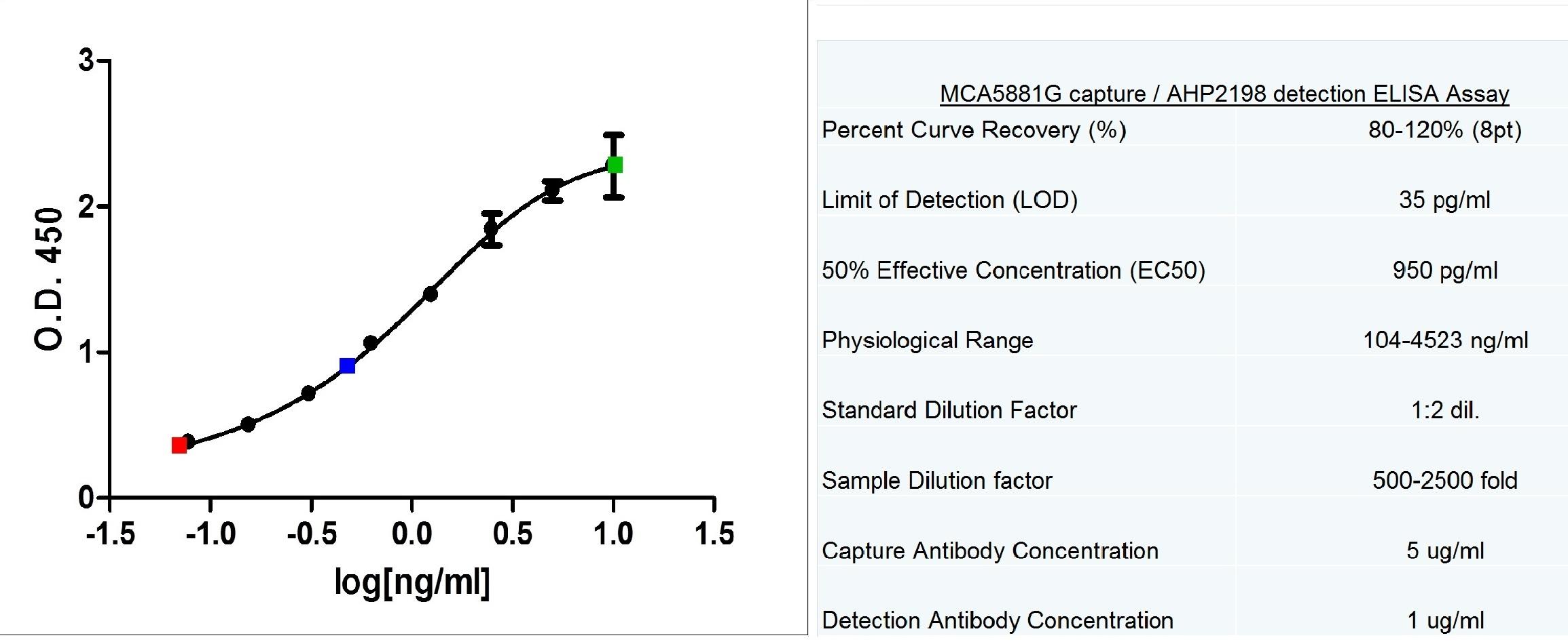C-Reactive Protein Antibody   160.1C7 gallery image 2