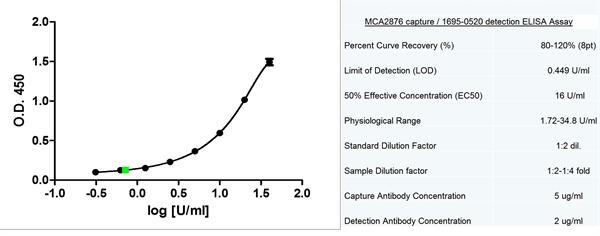 CA125 Antibody | X325 gallery image 2