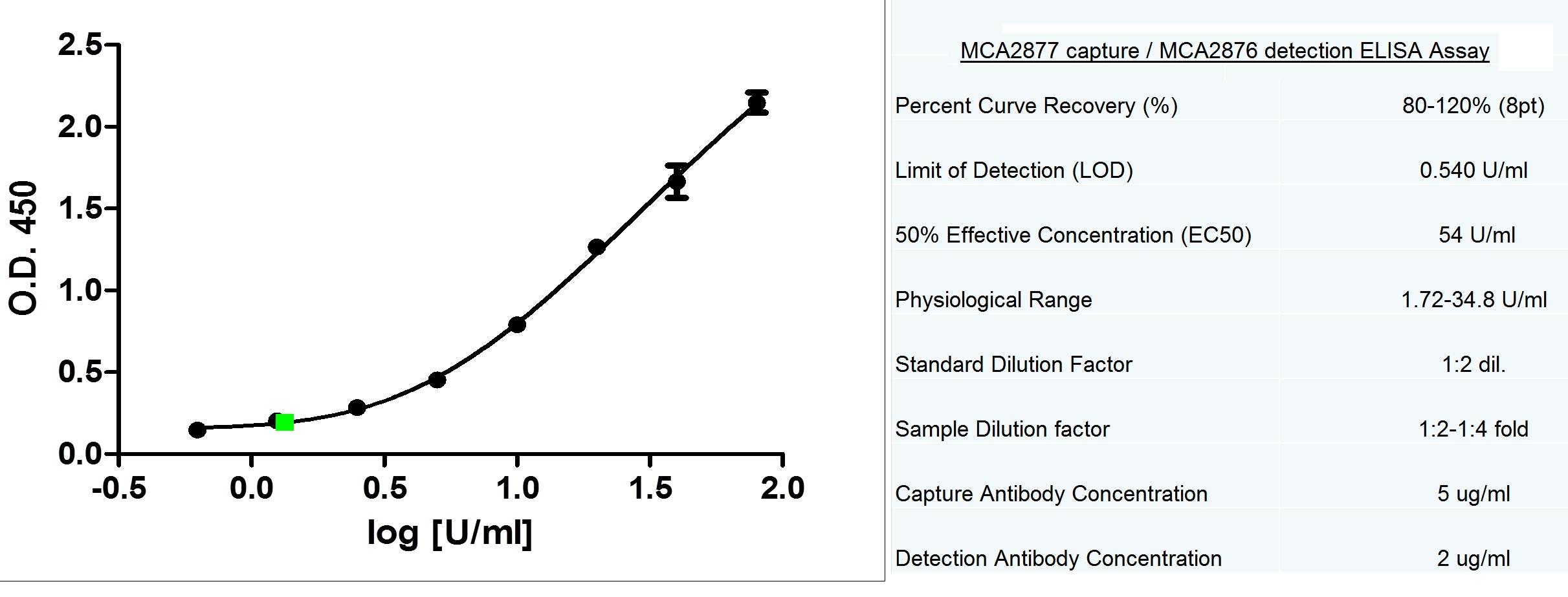 CA125 Antibody | X75 gallery image 1