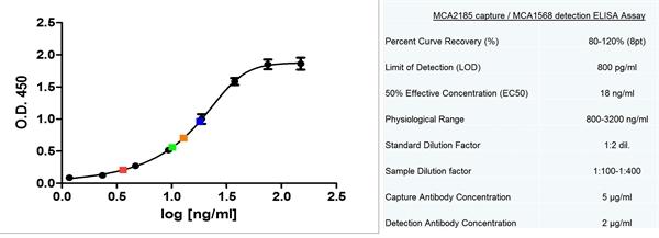 CD14 Antibody | MEM-18 gallery image 4