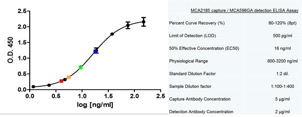 CD14 Antibody | MEM-18 gallery image 3
